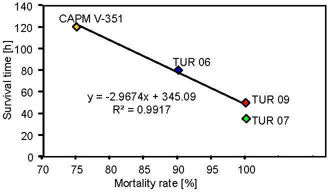 The recent RHDV field isolates from 2006, 2007 and 2009 cause increasingly shorter survival times and higher case fatality rates, which are strongly associated.